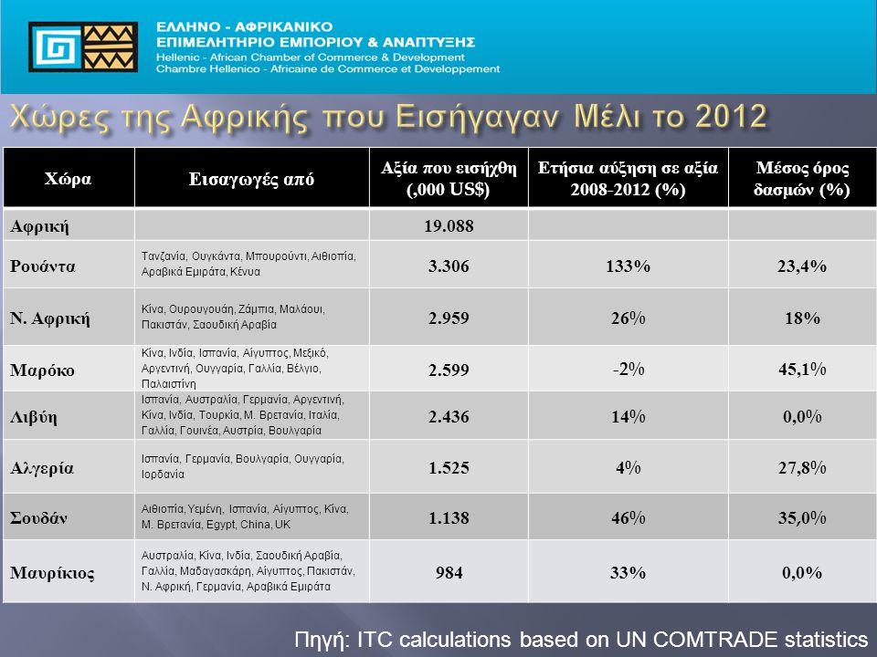 Πηγή: ITC calculations based on UN COMTRADE statistics Χώρα Εισαγωγές από Αξία που εισήχθη (,000 US$) Ετήσια αύξηση σε αξία 2008-2012 (%) Μέσος όρος δασμών (%) Αφρική 19.088 Ρουάντα Τανζανία, Ουγκάντα, Μπουρούντι, Αιθιοπία, Αραβικά Εμιράτα, Κένυα 3.306133%23,4% Ν.