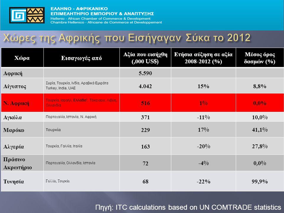 Πηγή: ITC calculations based on UN COMTRADE statistics Χώρα Εισαγωγές από Αξία που εισήχθη (,000 US$) Ετήσια αύξηση σε αξία 2008-2012 (%) Μέσος όρος δασμών (%) Αφρική 5.590 Αίγυπτος Συρία, Τουρκία, Ινδία, Αραβικά Εμιράτα Turkey, India, UAE 4.04215%8,8% Ν.