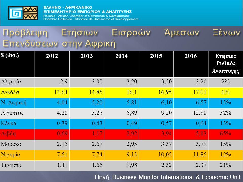 Πηγή: Business Monitor International & Economic Unit $ (δισ.) 20122013201420152016Ετήσιος Ρυθμός Ανάπτυξης Αλγερία2,93,003,20 2% Αγκόλα13,6414,8516,116,9517,016% Ν.