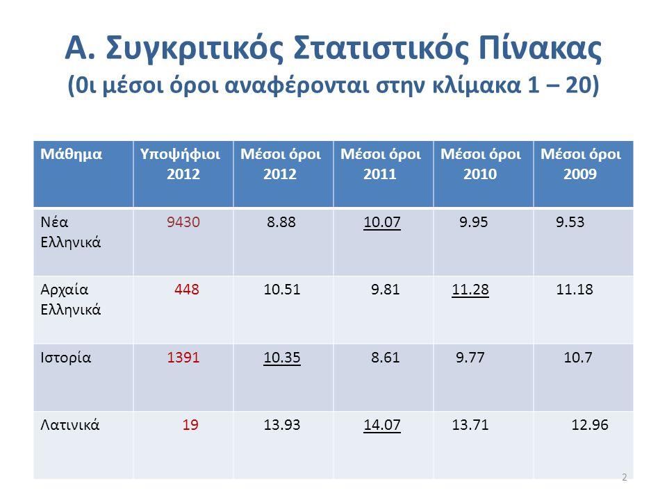 A. Συγκριτικός Στατιστικός Πίνακας (0ι μέσοι όροι αναφέρονται στην κλίμακα 1 – 20) ΜάθημαΥποψήφιοι 2012 Μέσοι όροι 2012 Μέσοι όροι 2011 Μέσοι όροι 201