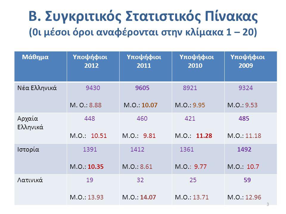 B. Συγκριτικός Στατιστικός Πίνακας (0ι μέσοι όροι αναφέρονται στην κλίμακα 1 – 20) Μάθημα Υποψήφιοι 2012 Υποψήφιοι 2011 Υποψήφιοι 2010 Υποψήφιοι 2009