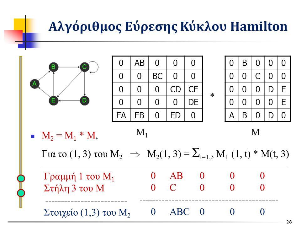 0AB000 00BC00 000CDCE 0000DE EAEB0ED0 0B000 00C00 000DE 0000E AB0D0 M 1 M Μ 2 = M 1 * M, Για το (1, 3) του Μ 2  Μ 2 (1, 3) = Σ t=1,5 M 1 (1, t) * M(t