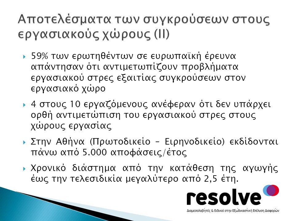  59% των ερωτηθέντων σε ευρωπαϊκή έρευνα απάντησαν ότι αντιμετωπίζουν προβλήματα εργασιακού στρες εξαιτίας συγκρούσεων στον εργασιακό χώρο  4 στους 10 εργαζόμενους ανέφεραν ότι δεν υπάρχει ορθή αντιμετώπιση του εργασιακού στρες στους χώρους εργασίας  Στην Αθήνα (Πρωτοδικείο – Ειρηνοδικείο) εκδίδονται πάνω από 5.000 αποφάσεις/έτος  Χρονικό διάστημα από την κατάθεση της αγωγής έως την τελεσιδικία μεγαλύτερο από 2,5 έτη.