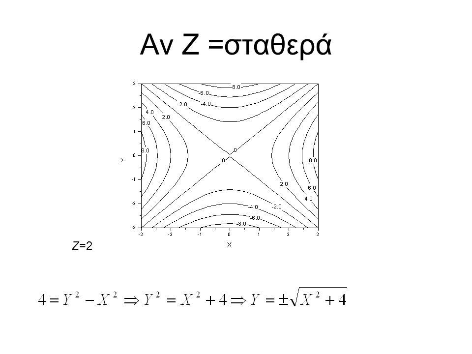 Αν Ζ =σταθερά Ζ=2