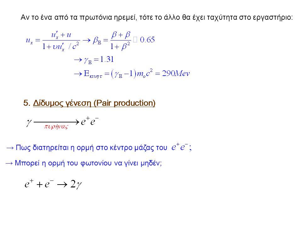 Αν το ένα από τα πρωτόνια ηρεμεί, τότε το άλλο θα έχει ταχύτητα στο εργαστήριο: 5. Δίδυμος γένεση (Pair production) → Πως διατηρείται η ορμή στο κέντρ