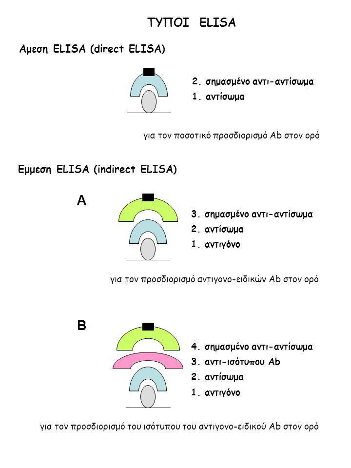 Αμεση ELISA (direct ELISA) 2.σημασμένο αντι-αντίσωμα 1.