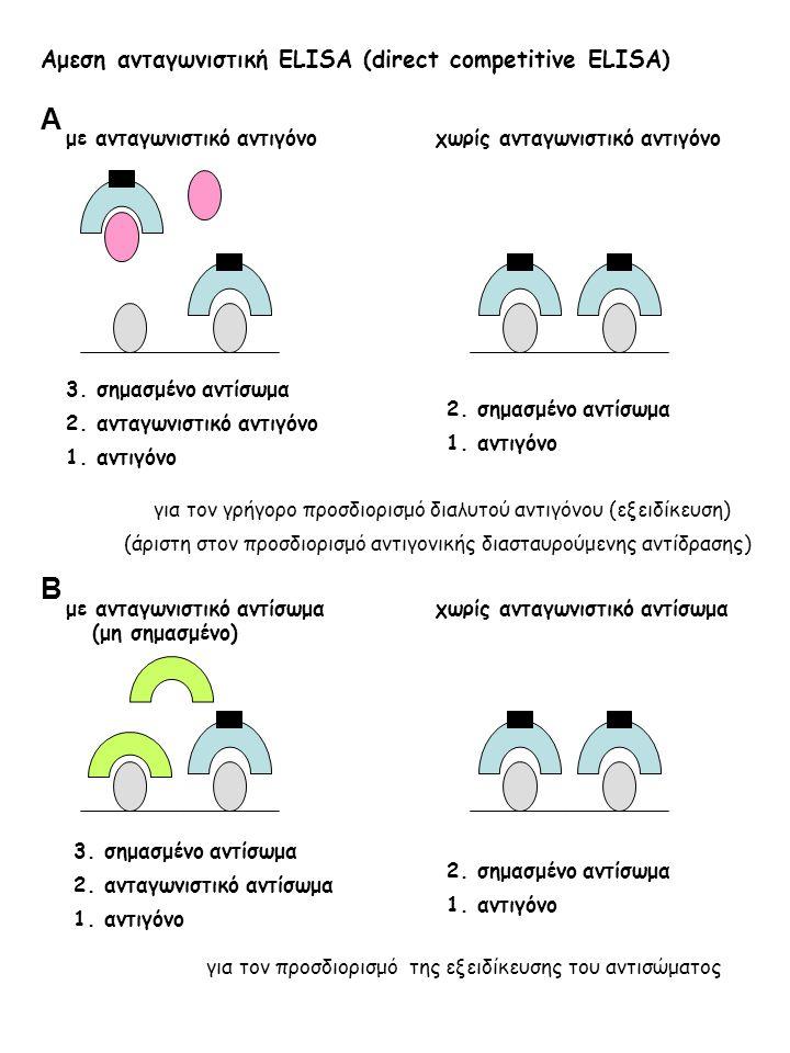 Αμεση ανταγωνιστική ELISA (direct competitive ELISA) με ανταγωνιστικό αντιγόνο χωρίς ανταγωνιστικό αντιγόνο 3.