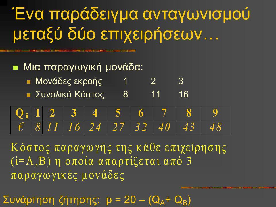 Ένα παράδειγμα ανταγωνισμού μεταξύ δύο επιχειρήσεων… Μια παραγωγική μονάδα: Μονάδες εκροής123 Συνολικό Κόστος8 11 16 Συνάρτηση ζήτησης: p = 20 – (Q A