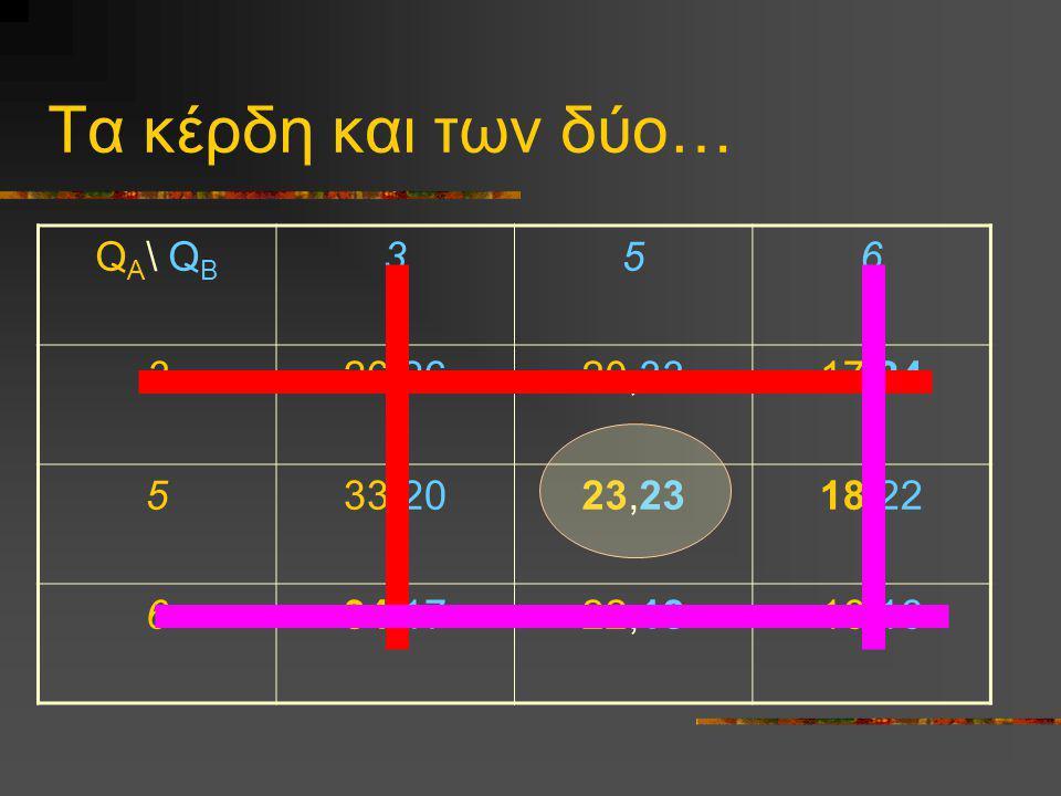 Τα κέρδη και των δύο… Q A \ Q B 356 326,2620,3317,34 533,2023,2318,22 634,1722,1816,16