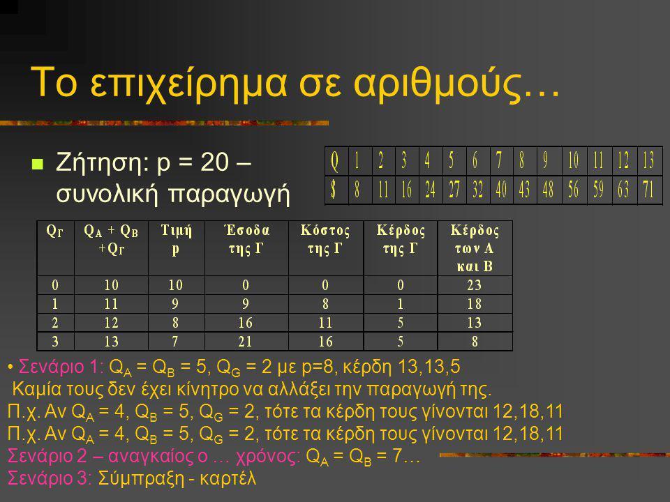 Το επιχείρημα σε αριθμούς… Ζήτηση: p = 20 – συνολική παραγωγή Σενάριο 1: Q A = Q B = 5, Q G = 2 με p=8, κέρδη 13,13,5 Καμία τους δεν έχει κίνητρο να α