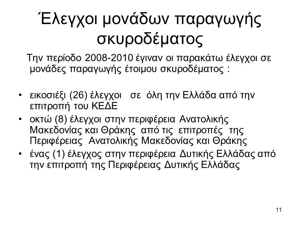 11 Έλεγχοι μονάδων παραγωγής σκυροδέματος Την περίοδο 2008-2010 έγιναν οι παρακάτω έλεγχοι σε μονάδες παραγωγής έτοιμου σκυροδέματος : εικοσιέξι (26) έλεγχοι σε όλη την Ελλάδα από την επιτροπή του ΚΕΔΕ οκτώ (8) έλεγχοι στην περιφέρεια Ανατολικής Μακεδονίας και Θράκης από τις επιτροπές της Περιφέρειας Ανατολικής Μακεδονίας και Θράκης ένας (1) έλεγχος στην περιφέρεια Δυτικής Ελλάδας από την επιτροπή της Περιφέρειας Δυτικής Ελλάδας