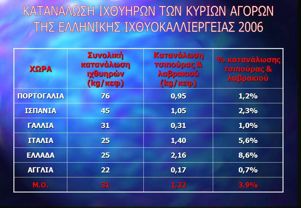 ΧΩΡA Συνολική κατανάλωση ιχθυηρών (kg/κεφ) Κατανάλωση τσιπούρας & λαβρακιού (kg/κεφ) % κατανάλωσης τσιπούρας & λαβρακιού ΠΟΡΤΟΓΑΛΙΑ760,951,2% ΙΣΠΑΝΙΑ4