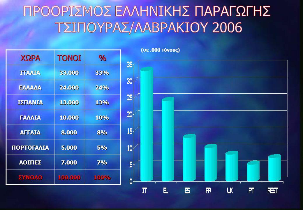 ΧΩΡΑΤΟΝΟΙ%ΙΤΑΛΙΑ33.00033% ΕΛΛΑΔΑ24.00024% ΙΣΠΑΝΙΑ13.00013% ΓΑΛΛΙΑ10.00010% ΑΓΓΛΙΑ8.0008% ΠΟΡΤΟΓΑΛΙΑ5.0005% ΛΟΙΠΕΣ7.0007% ΣΥΝΟΛΟ100.000100% (σε.000 τόν