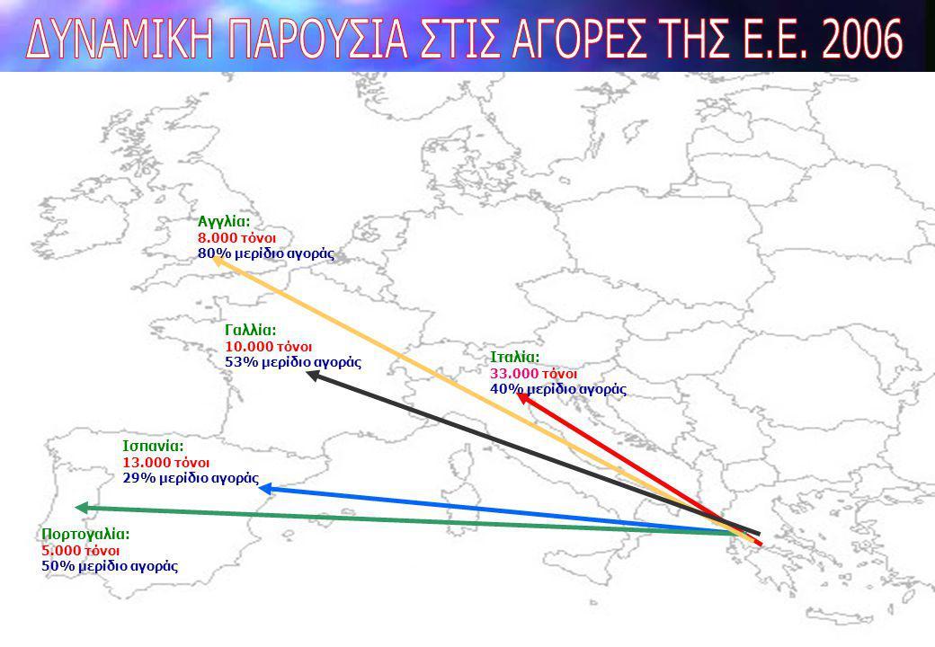 Ιταλία: 33.000 τόνοι 40% μερίδιο αγοράς Ισπανία: 13.000 τόνοι 29% μερίδιο αγοράς Πορτογαλία: 5.000 τόνοι 50% μερίδιο αγοράς Γαλλία: 10.000 τόνοι 53% μ