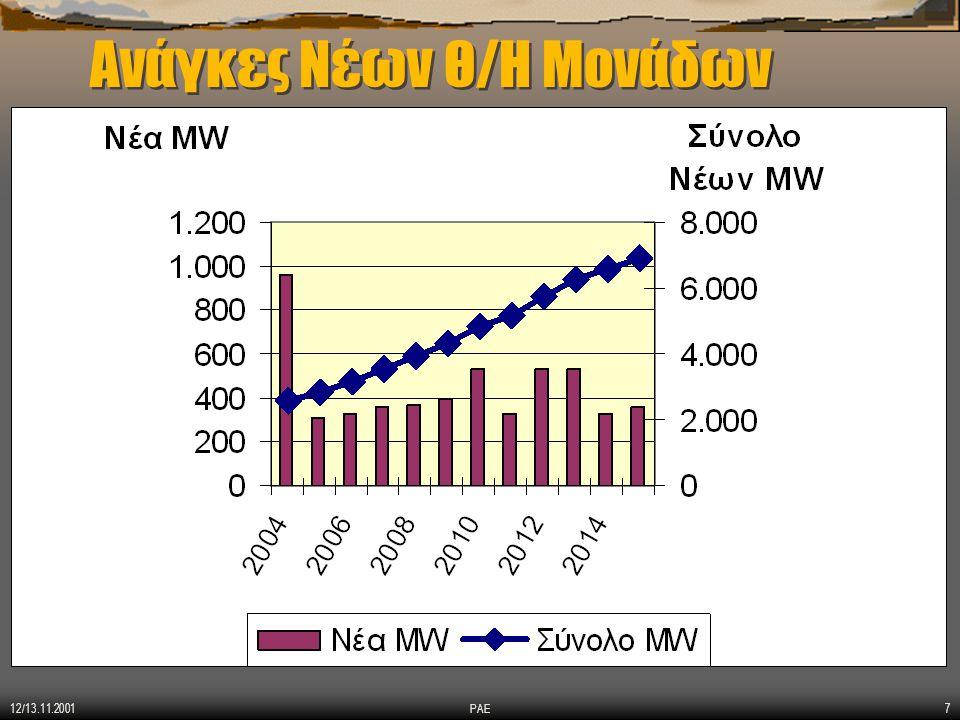 12/13.11.2001 ΡΑΕ8 Υπάρχει φυσικό αέριο ; Απελευθέρωση αγοράς Φ.Α.