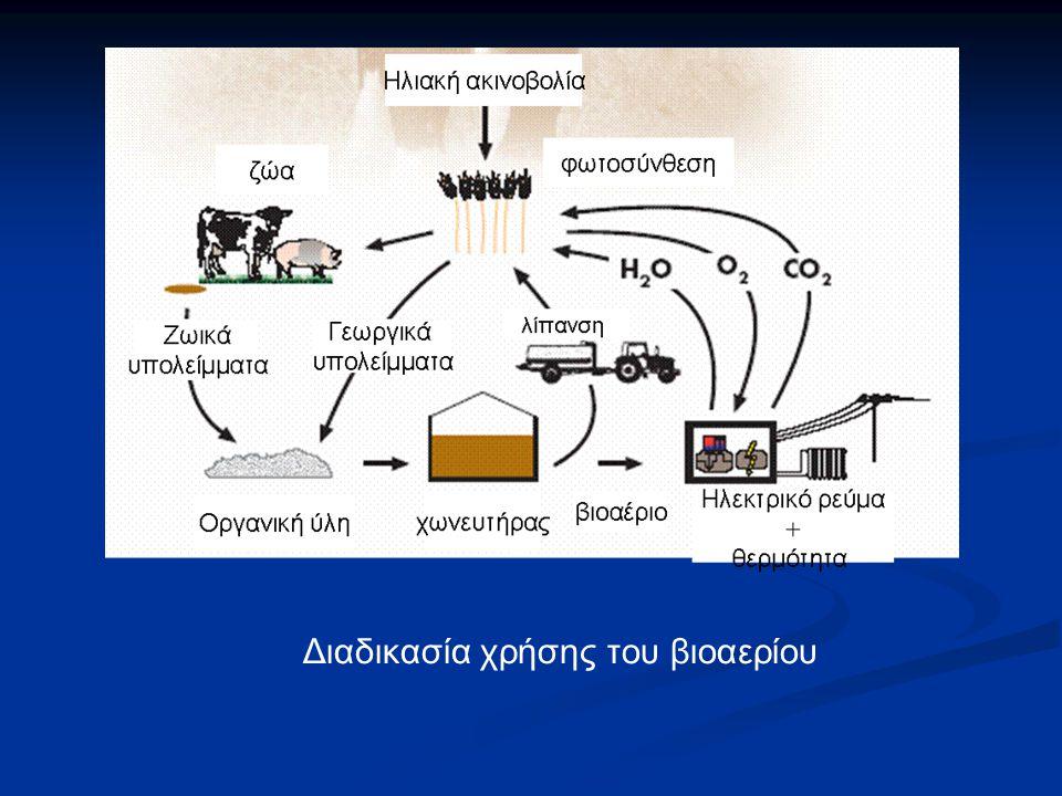 Διαδικασία χρήσης του βιοαερίου