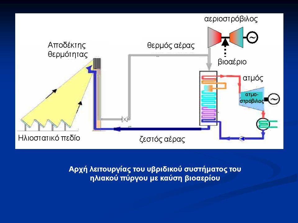 Αρχή λειτουργίας του υβριδικού συστήματος του ηλιακού πύργου με καύση βιοαερίου