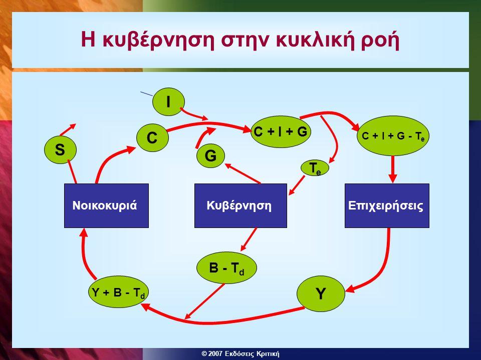© 2007 Εκδόσεις Κριτική Η κυβέρνηση στην κυκλική ροή Y C + I + G I C S ΝοικοκυριάΕπιχειρήσειςΚυβέρνηση C + I + G - T e TeTe G B - T d Y + B - T d