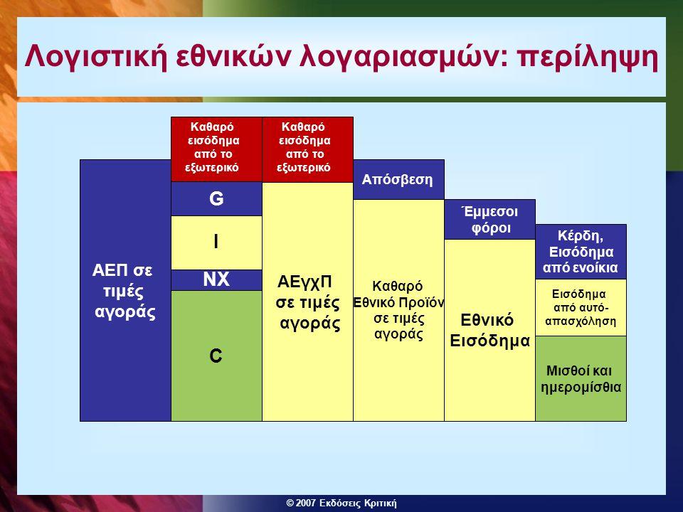 © 2007 Εκδόσεις Κριτική Τι μετράει και τι δεν μετράει το Ακαθάριστο Εθνικό Προϊόν  Τα εξής σημεία χρειάζονται προσοχή: - διάκριση μεταξύ πραγματικών και ονομαστικών μετρήσεων.
