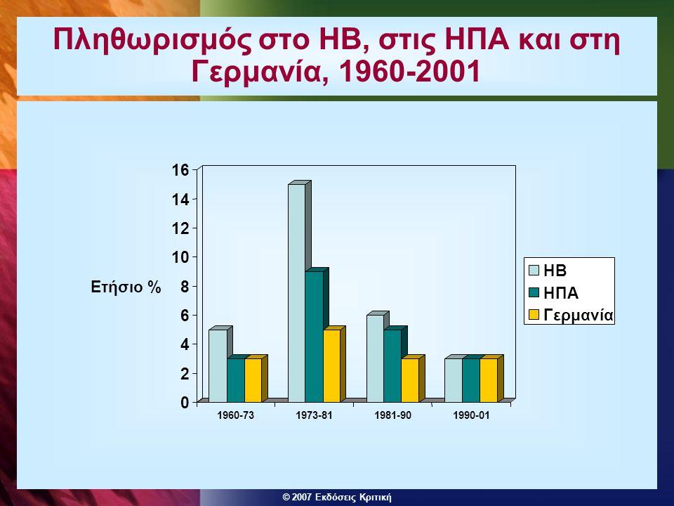 © 2007 Εκδόσεις Κριτική Πληθωρισμός στο ΗΒ, στις ΗΠΑ και στη Γερμανία, 1960-2001 0 2 4 6 8 10 12 14 16 Ετήσιο % 1960-731973-811981-901990-01 ΗΒ ΗΠΑ Γε