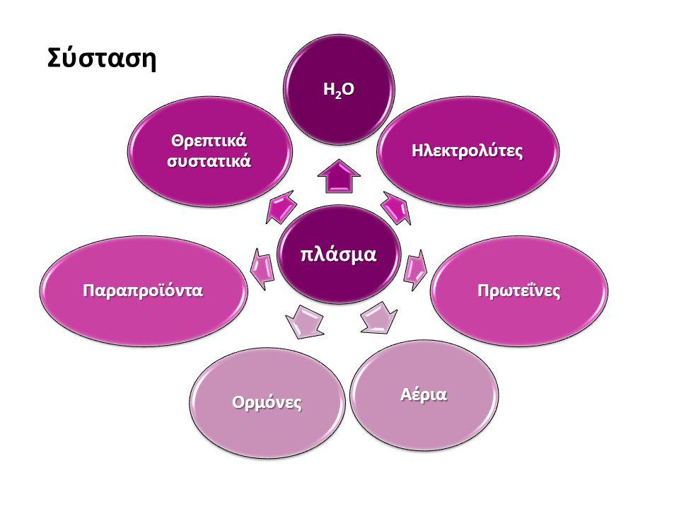 Πλάσμα Νερό  ~ 93% του βάρους του πλάσματος  Μέσο μεταφοράς όλων των υπόλοιπων συστατικών Ηλεκτρολύτες  < 1% του βάρους του πλάσματος  K, Na, Ca, Mg, H, Cl, HCO 3, SO 4, PO 4 νερό  Διατηρούν το νερό στον εξωκυττάριο χώρο ιόντα υδρογόνου  Δεσμεύουν τα ιόντα υδρογόνου διεγερσιμότητα  Καθορίζουν τη διεγερσιμότητα της μεμβράνης πήξη  Συμμετέχουν στην πήξη του αίματος
