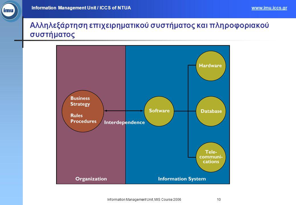 Information Management Unit / ICCS of NTUAwww.imu.iccs.gr Information Management Unit, MIS Course 200610 Αλληλεξάρτηση επιχειρηματικού συστήματος και