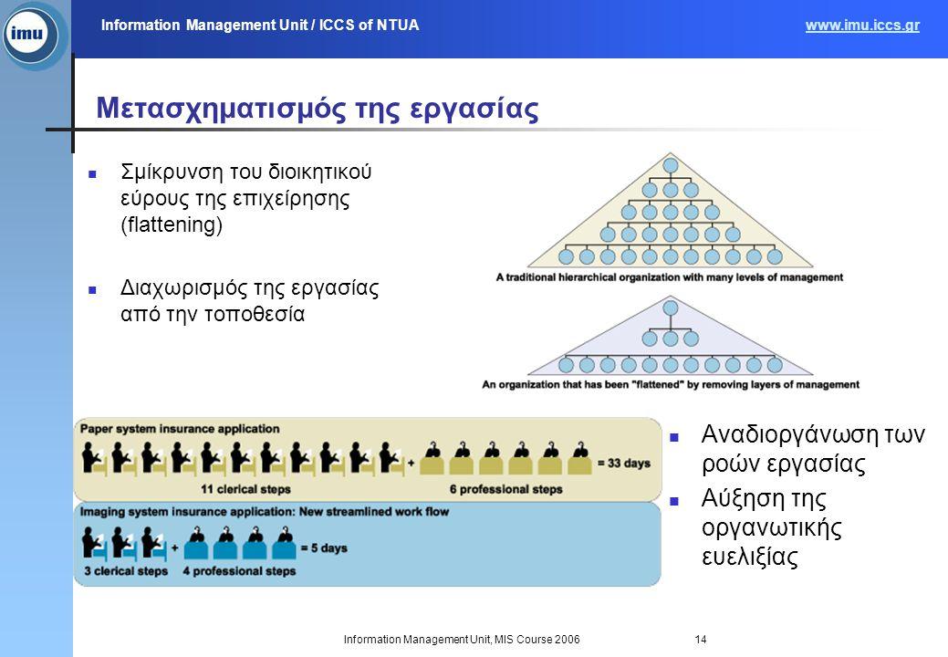 Information Management Unit / ICCS of NTUAwww.imu.iccs.gr Information Management Unit, MIS Course 200614 Μετασχηματισμός της εργασίας Σμίκρυνση του δι