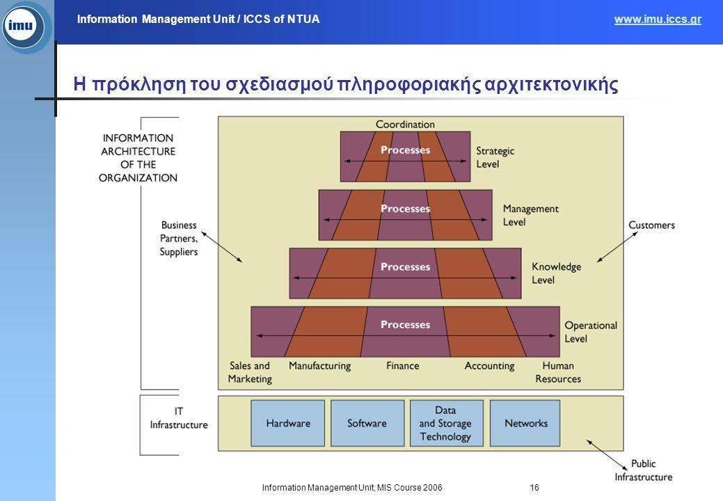 Information Management Unit / ICCS of NTUAwww.imu.iccs.gr Information Management Unit, MIS Course 200616 Η πρόκληση του σχεδιασμού πληροφοριακής αρχιτ