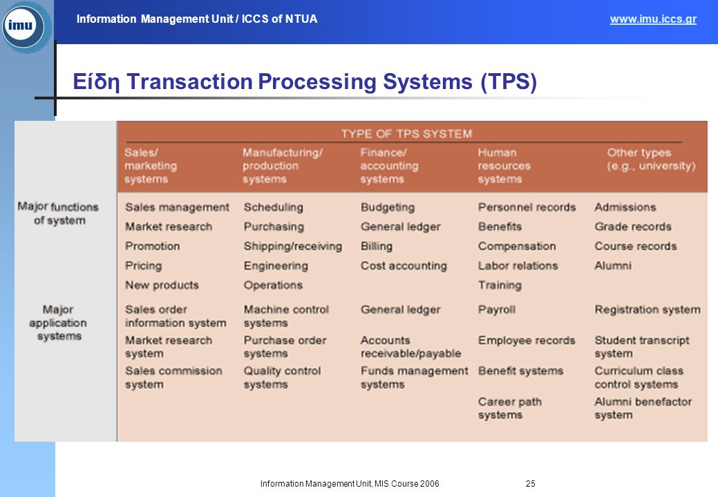 Information Management Unit / ICCS of NTUAwww.imu.iccs.gr Information Management Unit, MIS Course 200625 Είδη Transaction Processing Systems (TPS)