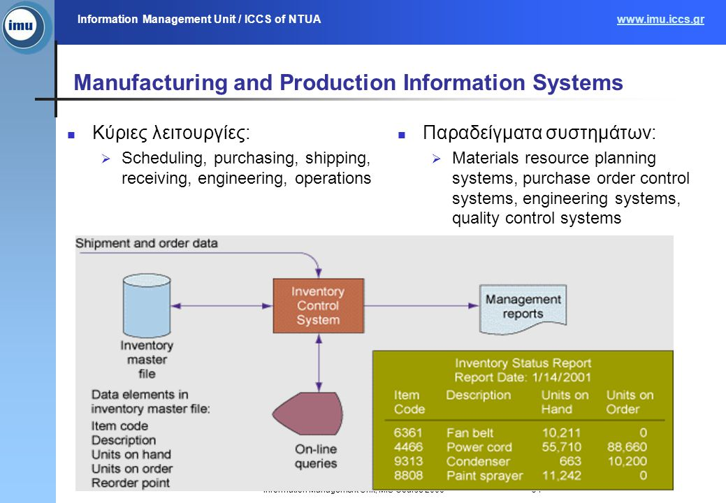 Information Management Unit / ICCS of NTUAwww.imu.iccs.gr Information Management Unit, MIS Course 200634 Manufacturing and Production Information Systems Κύριες λειτουργίες:  Scheduling, purchasing, shipping, receiving, engineering, operations Παραδείγματα συστημάτων:  Materials resource planning systems, purchase order control systems, engineering systems, quality control systems