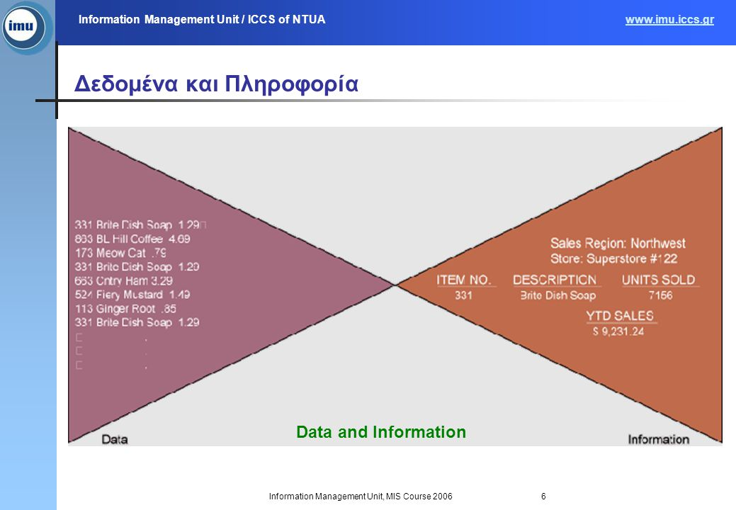 Information Management Unit / ICCS of NTUAwww.imu.iccs.gr Information Management Unit, MIS Course 20066 Δεδομένα και Πληροφορία Data and Information