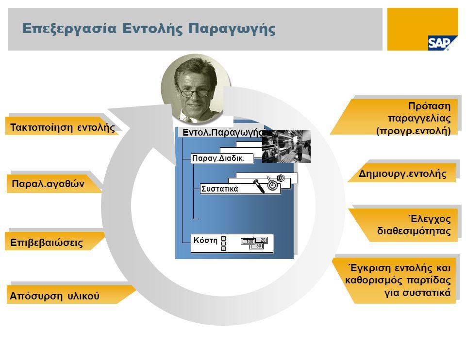 Πρόταση παραγγελίας (προγρ.εντολή) Δημιουργ.εντολής Έλεγχος διαθεσιμότητας Έγκριση εντολής και καθορισμός παρτίδας για συστατικά Τακτοποίηση εντολής Κεφαλίδα εντολής Παραγ.Διαδικ.