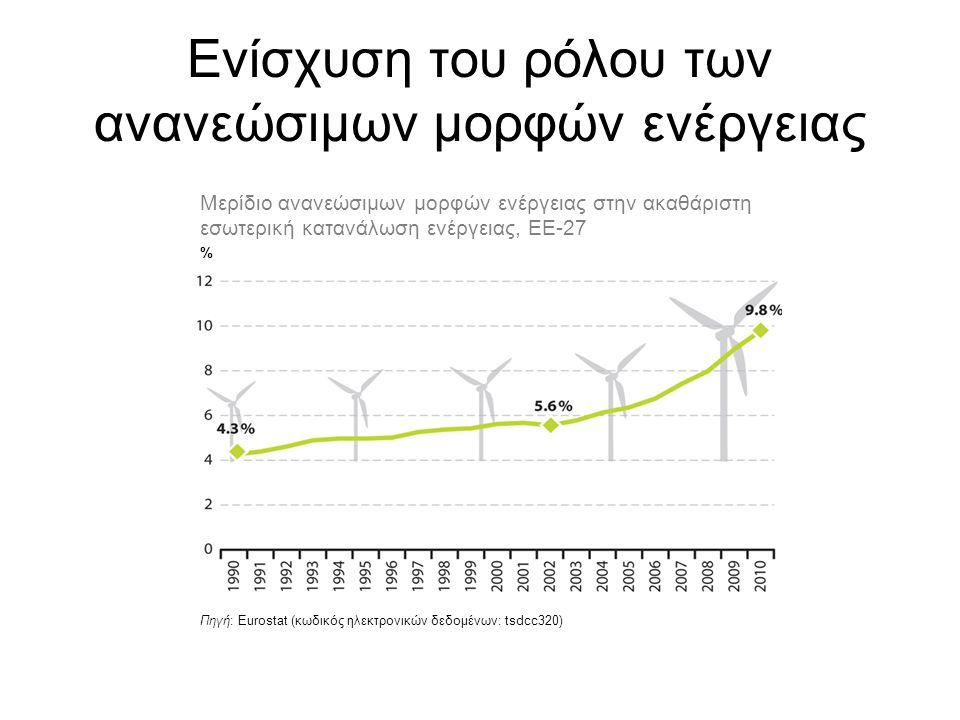 Ενίσχυση του ρόλου των ανανεώσιμων μορφών ενέργειας Πηγή: Eurostat (κωδικός ηλεκτρονικών δεδομένων: tsdcc320) Μερίδιο ανανεώσιμων μορφών ενέργειας στη