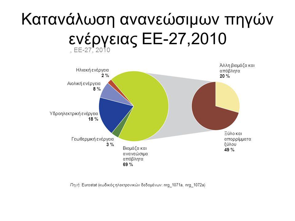 Κατανάλωση ανανεώσιμων πηγών ενέργειας ΕΕ-27,2010 Πηγή: Eurostat (κωδικός ηλεκτρονικών δεδομένων: nrg_1071a, nrg_1072a), ΕΕ-27, 2010 Ηλιακή ενέργεια 2