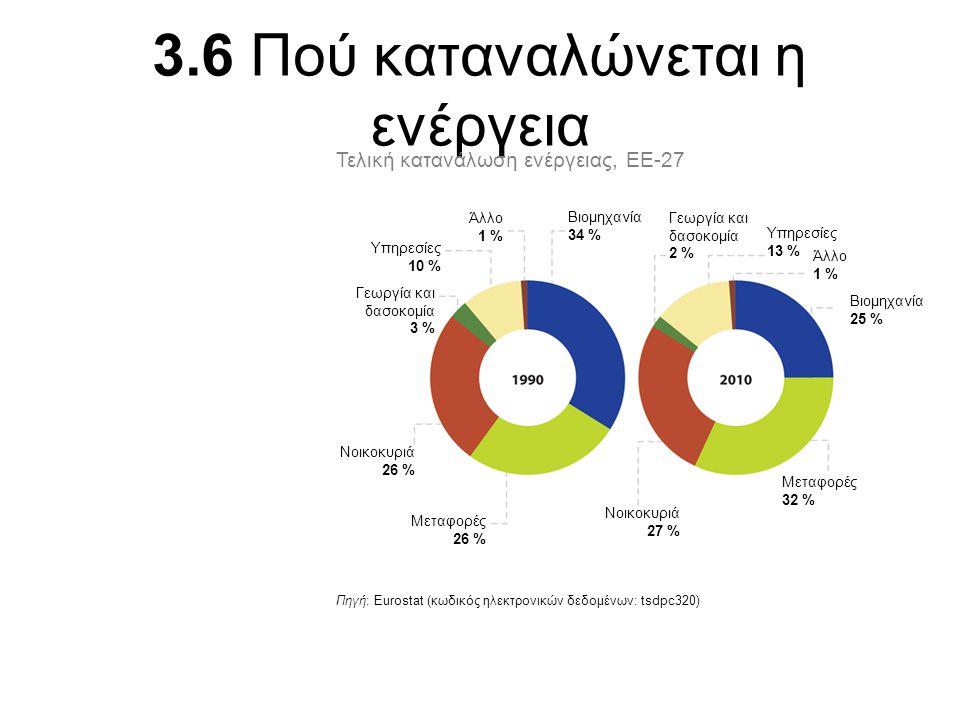 3.6 Πού καταναλώνεται η ενέργεια Πηγή: Eurostat (κωδικός ηλεκτρονικών δεδομένων: tsdpc320) Τελική κατανάλωση ενέργειας, ΕΕ-27 Άλλο 1 % Υπηρεσίες 10 %