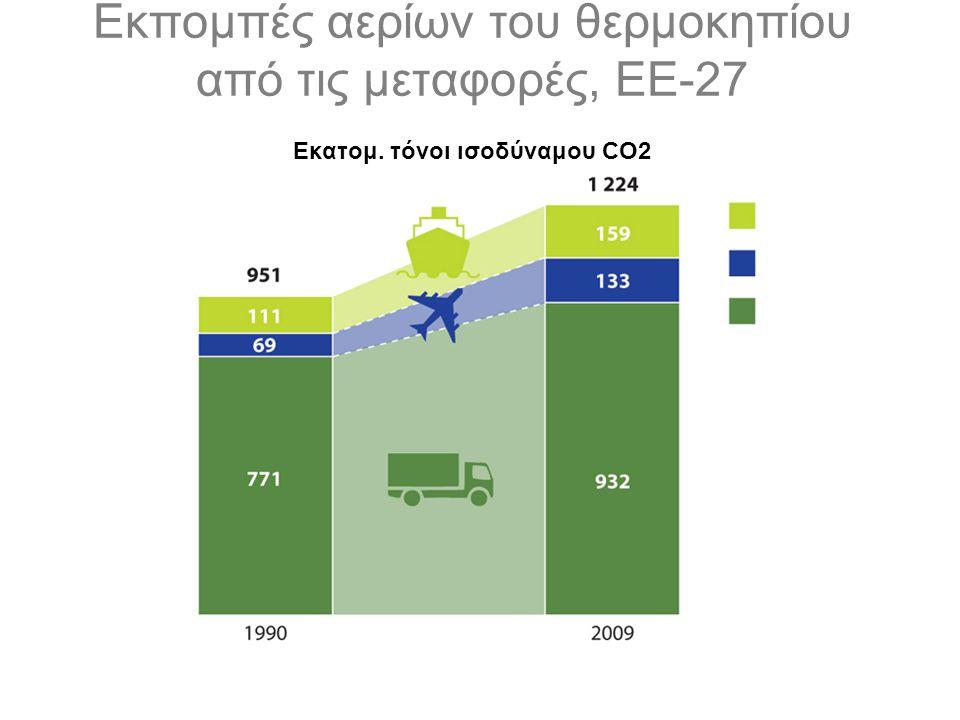 Εκπομπές αερίων του θερμοκηπίου από τις μεταφορές, ΕΕ-27 Εκατομ. τόνοι ισοδύναμου CO2