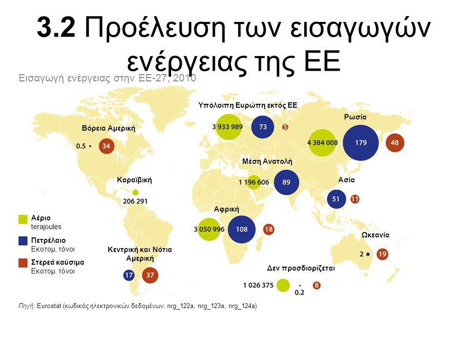 3.2 Προέλευση των εισαγωγών ενέργειας της ΕΕ Πηγή: Eurostat (κωδικός ηλεκτρονικών δεδομένων: nrg_122a, nrg_123a, nrg_124a) Εισαγωγή ενέργειας στην ΕΕ-