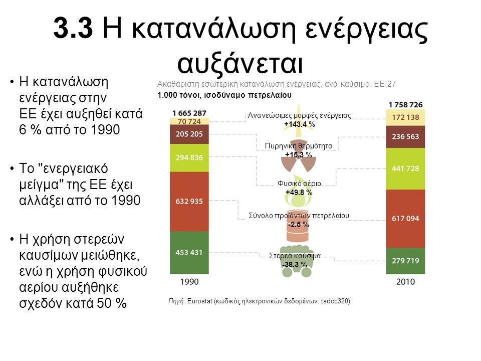 3.4 Ενίσχυση του ρόλου των ανανεώσιμων μορφών ενέργειας Το μερίδιο των ανανεώσιμων μορφών ενέργειας επί της συνολικής κατανάλωσης ενέργειας στην ΕΕ αυξήθηκε κατά 140% από το 1990 Το μερίδιο των ανανεώσιμων μορφών εκτοξεύθηκε σχεδόν στο 10% από το 2002 Το άλμα αυτό οφείλεται στην αυξημένη χρήση βιομάζας και αποβλήτων