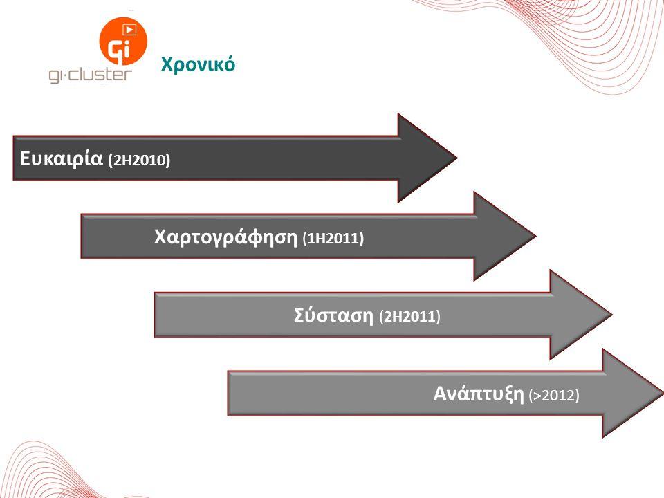 Ευκαιρία (2Η2010) Χαρτογράφηση (1Η2011) Σύσταση (2Η2011) Ανάπτυξη (>2012) Χρονικό