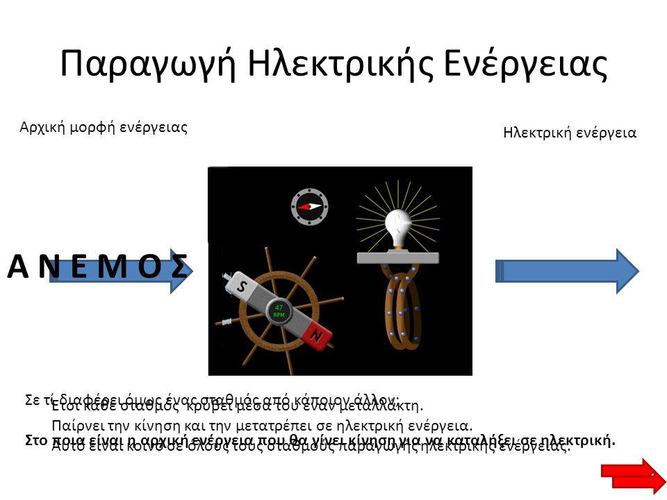 Παραγωγή Ηλεκτρικής Ενέργειας Αρχική μορφή ενέργειας Ηλεκτρική ενέργεια Α Ν Ε Μ Ο Σ Έτσι κάθε σταθμός κρύβει μέσα του έναν μεταλλάκτη. Παίρνει την κίν