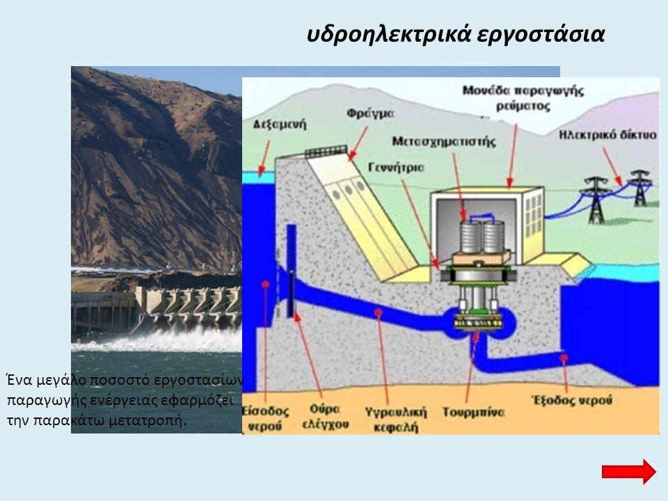 υδροηλεκτρικά εργοστάσια Ένα μεγάλο ποσοστό εργοστασίων παραγωγής ενέργειας εφαρμόζει την παρακάτω μετατροπή.