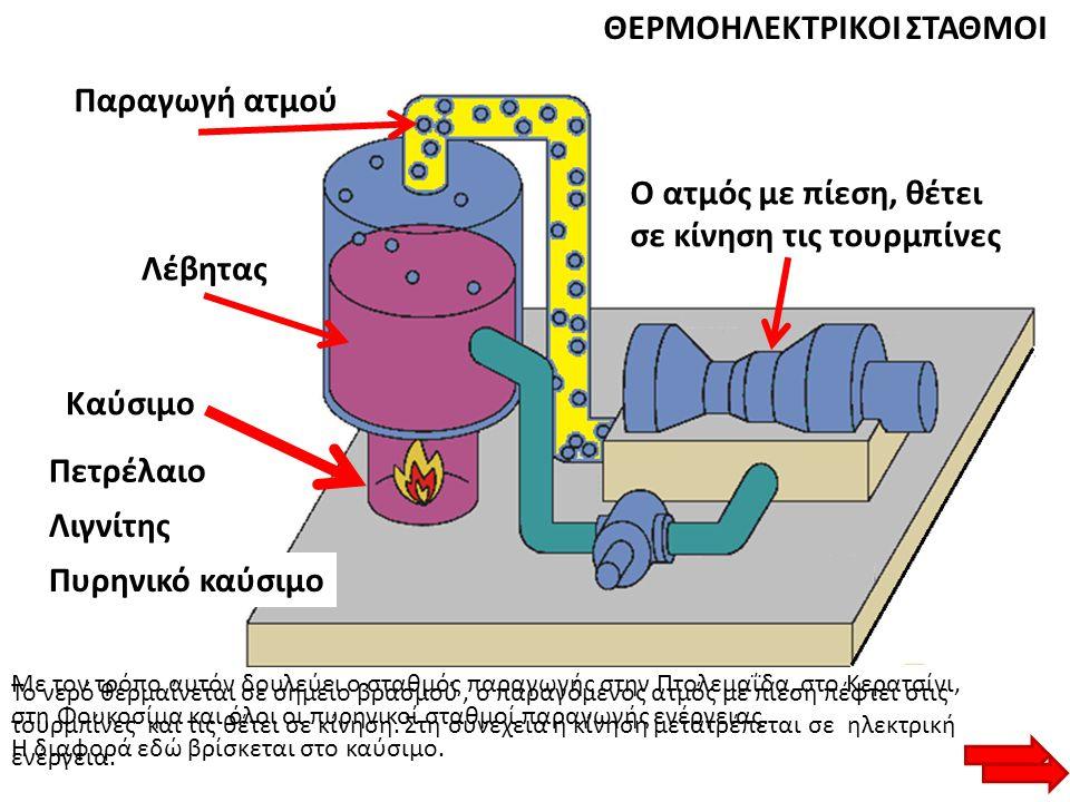 ΘΕΡΜΟΗΛΕΚΤΡΙΚΟΙ ΣΤΑΘΜΟΙ Λέβητας Παραγωγή ατμού Ο ατμός με πίεση, θέτει σε κίνηση τις τουρμπίνες Καύσιμο Πετρέλαιο Λιγνίτης Πυρηνικό καύσιμο Το νερό θε
