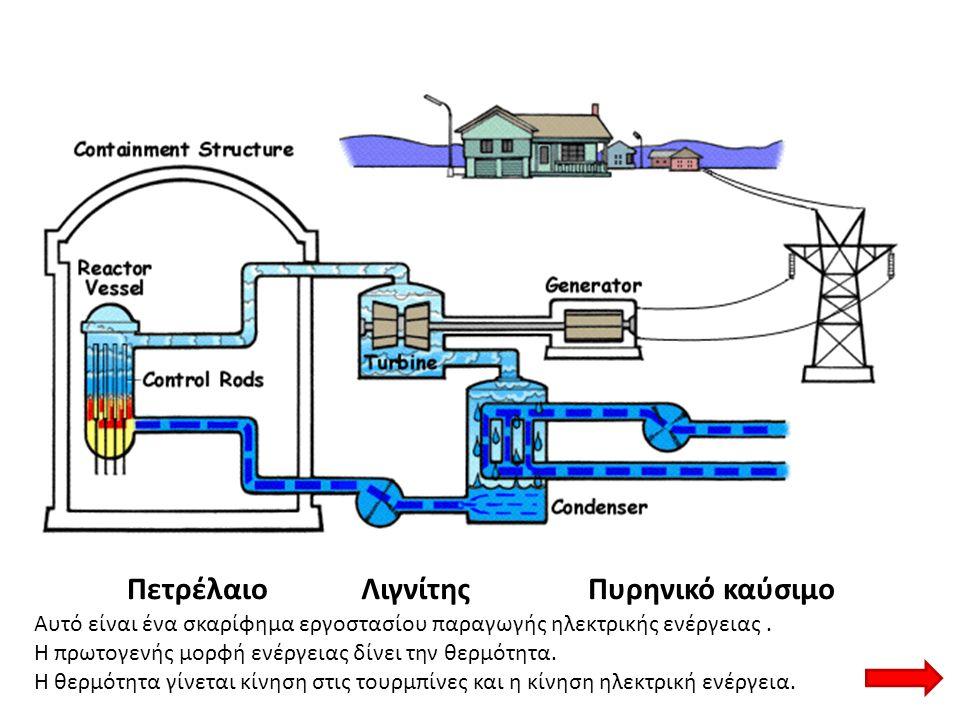 ΠετρέλαιοΛιγνίτηςΠυρηνικό καύσιμο Αυτό είναι ένα σκαρίφημα εργοστασίου παραγωγής ηλεκτρικής ενέργειας. Η πρωτογενής μορφή ενέργειας δίνει την θερμότητ