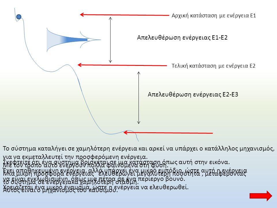 Αρχική κατάσταση με ενέργεια Ε1 Τελική κατάσταση με ενέργεια Ε2 Απελευθέρωση ενέργειας Ε1-Ε2 Απελευθέρωση ενέργειας Ε2-Ε3 Σκεφτείτε ότι ένα σύστημα βρ