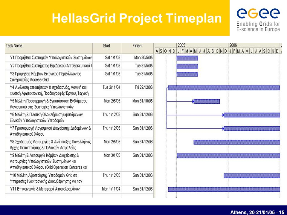 Athens, 20-21/01/05 - 15 HellasGrid Project Timeplan