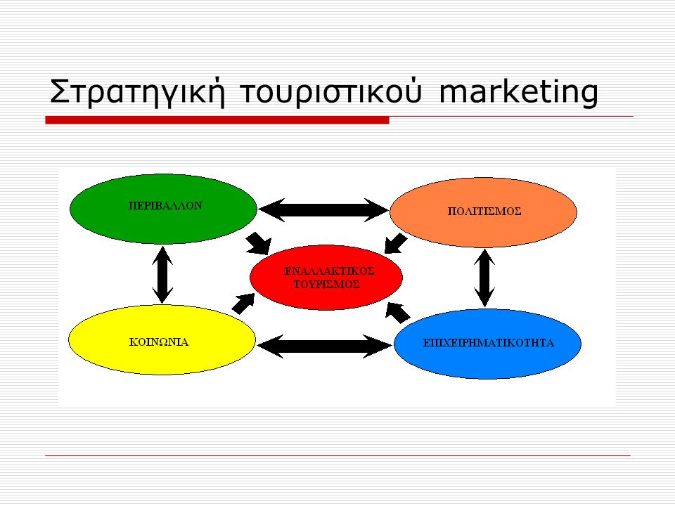 Στρατηγική τουριστικού marketing