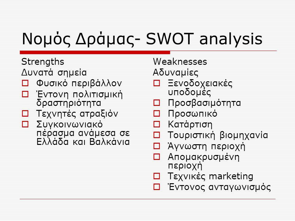 Νομός Δράμας- SWOT analysis Opportunities Ευκαιρίες  Γεωγραφική θέση  Ευελιξία στην τουριστική ανάπτυξη  Στροφή τουριστικής ζήτησης  Βελτίωση σχέσεων  Βελτίωση Α.Ε.Π  Εξειδικευμένη τουριστική πολιτική  Ολοκλήρωση της Εγνατίας Οδού  Αναπτυξιακές ευκαιρίες Threats Απειλές  Απορρόφηση μεριδίου αγοράς  Εσφαλμένες απόψεις και ιδέες  Οικολογικές και περιβαλλοντικές διαταραχές