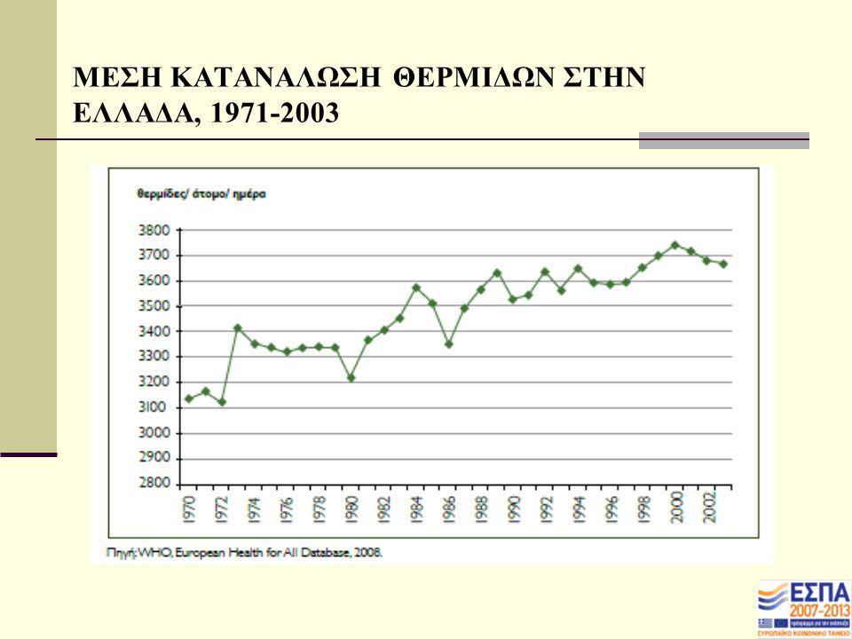 ΜΕΣΗ ΚΑΤΑΝΑΛΩΣΗ ΘΕΡΜΙΔΩΝ ΣΤΗΝ ΕΛΛΑΔΑ, 1971-2003