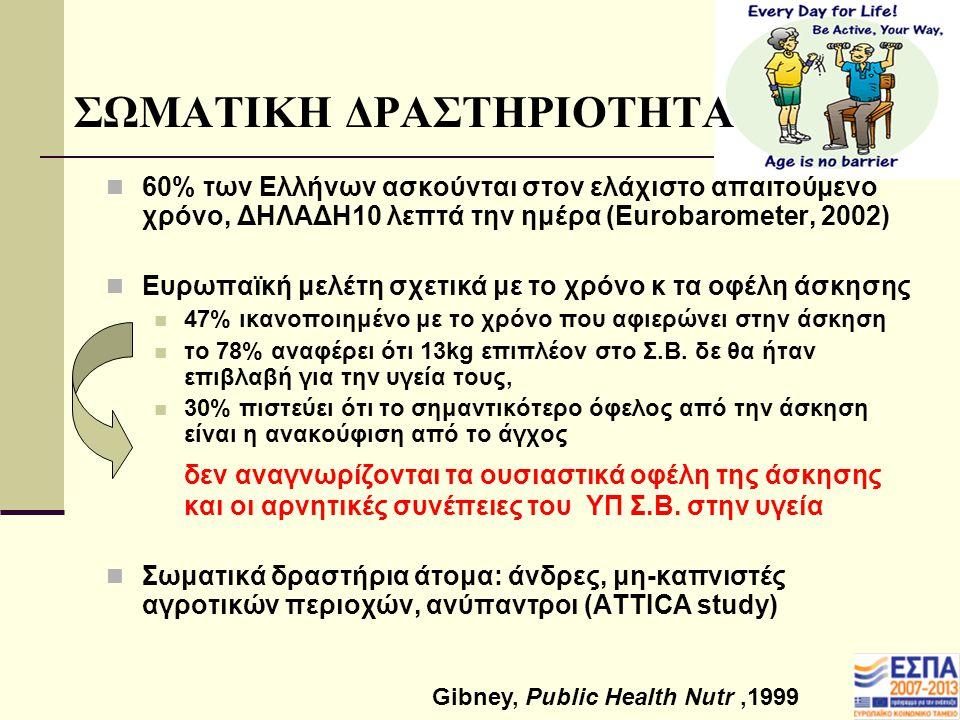 ΣΩΜΑΤΙΚΗ ΔΡΑΣΤΗΡΙΟΤΗΤΑ 60% των Ελλήνων ασκούνται στον ελάχιστο απαιτούμενο χρόνο, ΔΗΛΑΔΗ10 λεπτά την ημέρα (Eurobarometer, 2002) Ευρωπαϊκή μελέτη σχετ