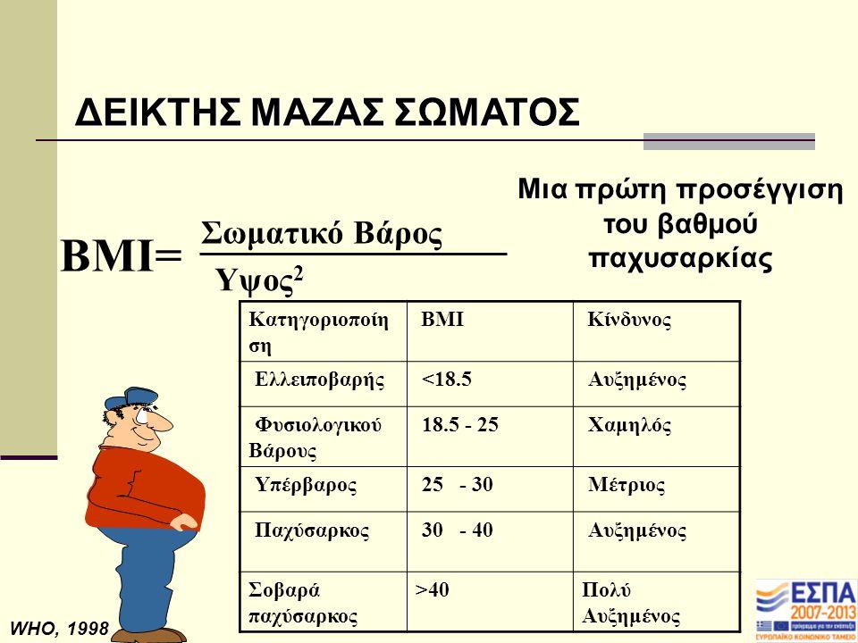 WHO, 1998 BMI= Σωματικό Βάρος Υψος 2 ΔΕΙΚΤΗΣ ΜΑΖΑΣ ΣΩΜΑΤΟΣ Μια πρώτη προσέγγιση του βαθμού παχυσαρκίας Κατηγοριοποίη ση ΒΜΙ Κίνδυνος Ελλειποβαρής <18.5 Αυξημένος Φυσιολογικού Βάρους 18.5 - 25 Χαμηλός Υπέρβαρος 25 - 30 Μέτριος Παχύσαρκος 30 - 40 Αυξημένος Σοβαρά παχύσαρκος >40Πολύ Αυξημένος